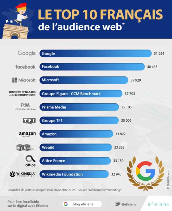 INFOGRAPHIE-EFICIENS-AUDIENCE-INTERNET-FRANCE-768×943